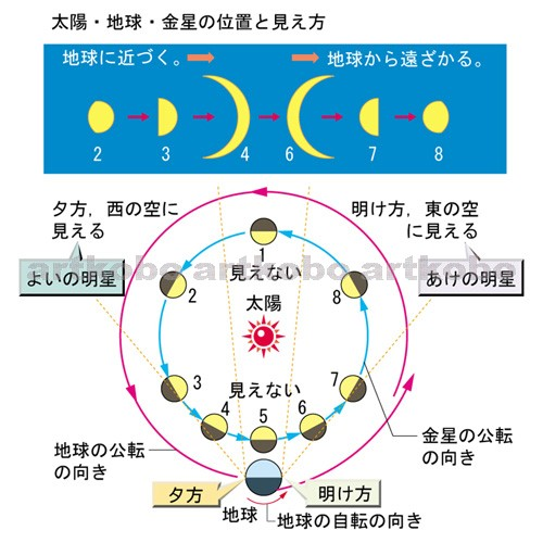 Web教材イラスト図版工房 / R_C2_太陽系の天体_15