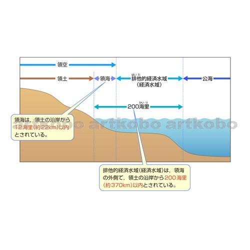 Web教材イラスト図版工房 / 日本の領土領海領空の区分