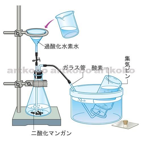水素 二酸化 水 マンガン 過 酸化 ★中学理科 気体の性質★表で集め方、特徴をまとめておこう! 中学数学・理科の学習まとめサイト!