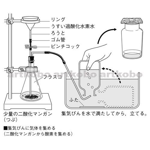 水素 二酸化 水 マンガン 過 酸化 過酸化水素と二酸化マンガン
